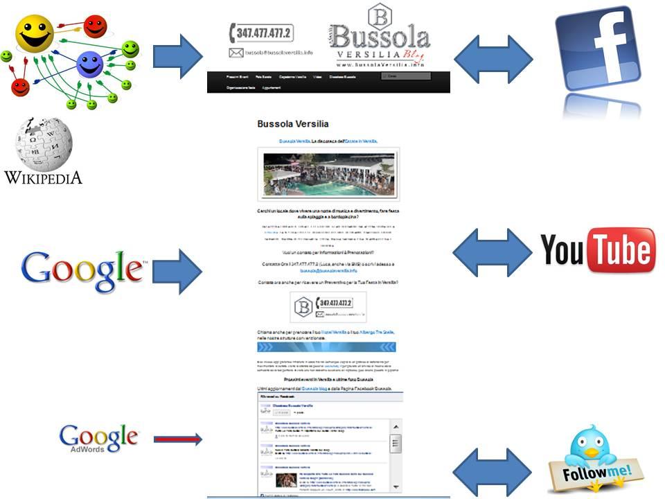 Bussola Versilia Network