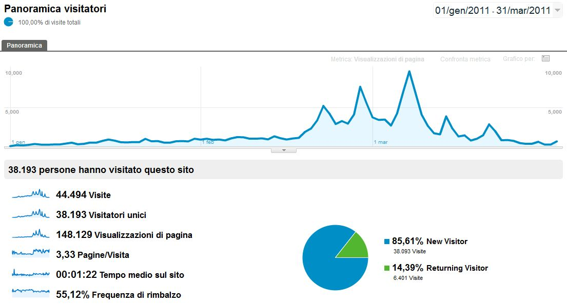 Visualizzazioni blog Carnevale Viareggio