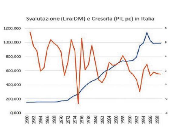 italexit inflazione cambio lira marco